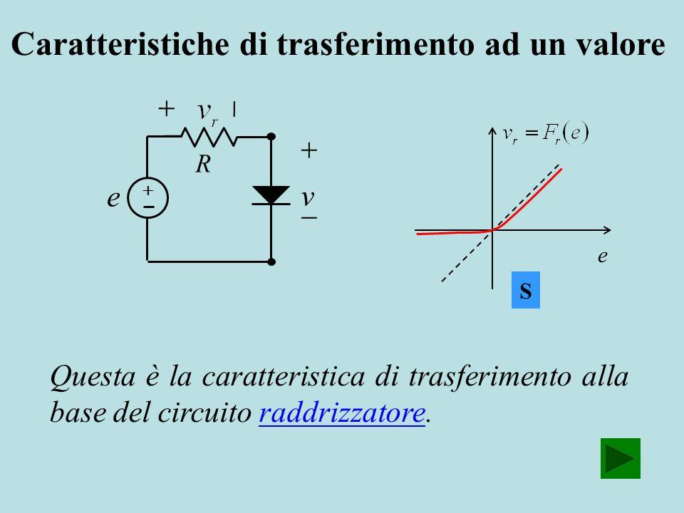 R e v e Questa è la caratteristica di trasferimento alla base del circuito raddrizzatore.raddrizzatore S Caratteristiche di trasferimento ad un valore