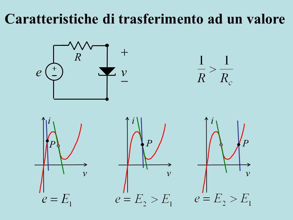 R ve i v P i v P i v P Caratteristiche di trasferimento ad un valore