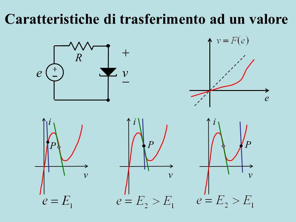 R ve i v P i v P i v P e Caratteristiche di trasferimento ad un valore