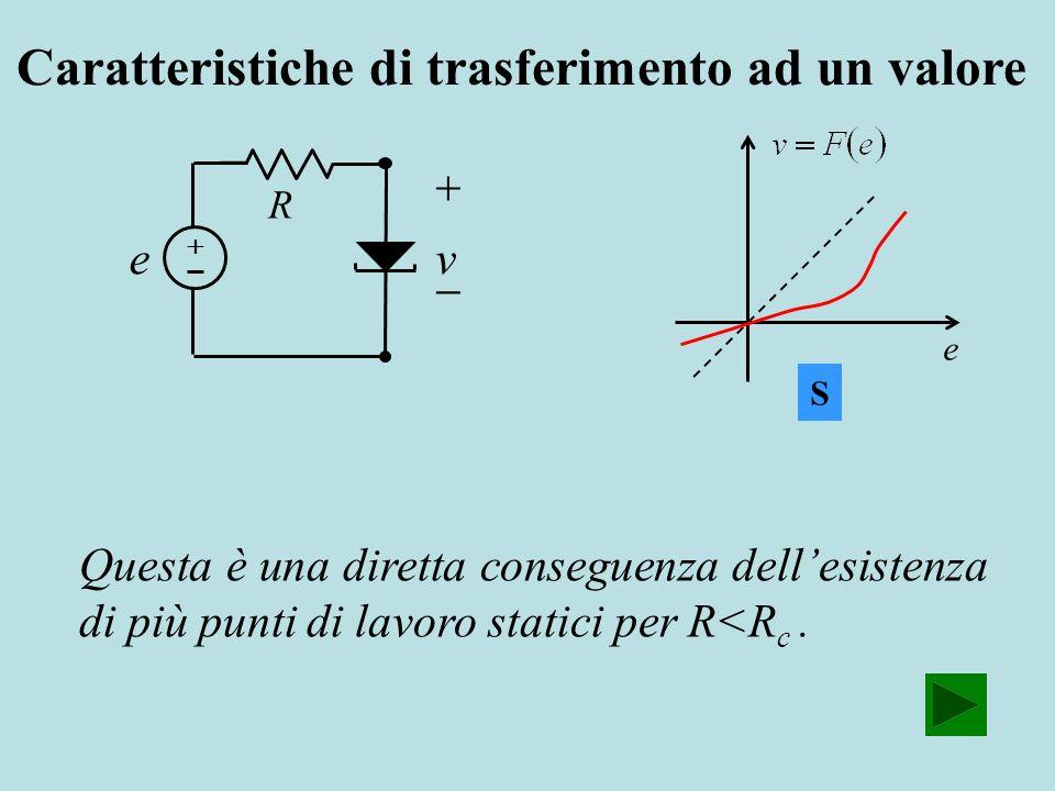 R ve S e Caratteristiche di trasferimento ad un valore Questa è una diretta conseguenza dellesistenza di più punti di lavoro statici per R<R c.