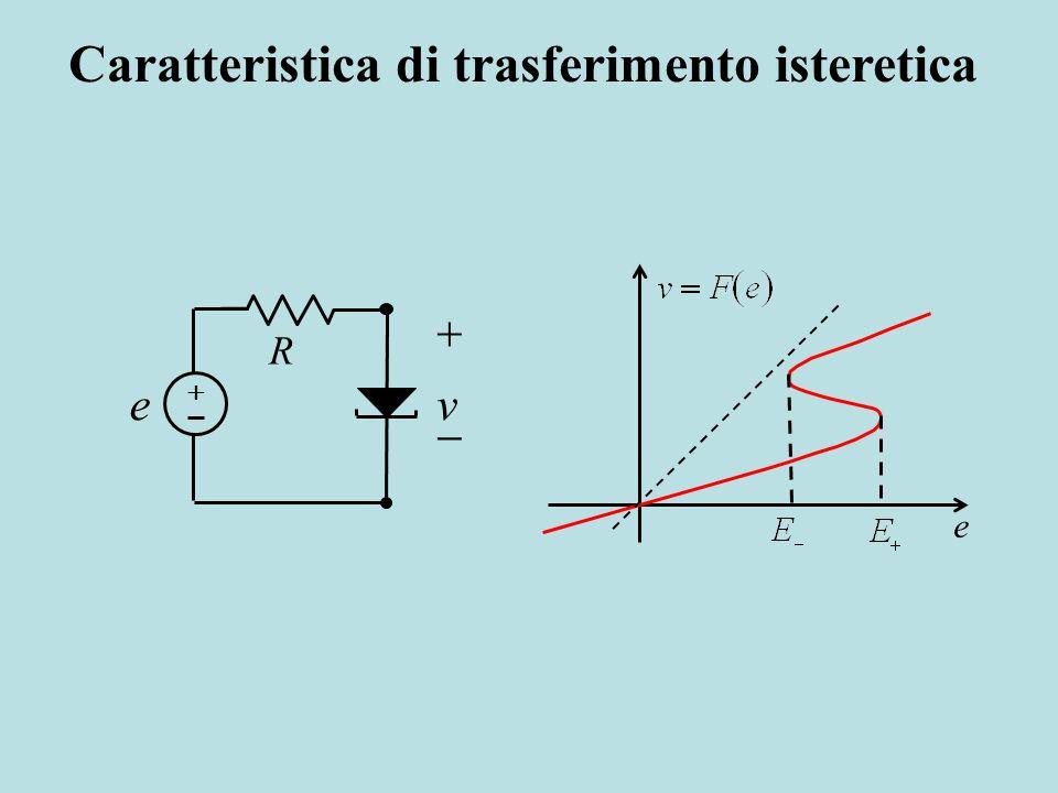 e R ve Caratteristica di trasferimento isteretica