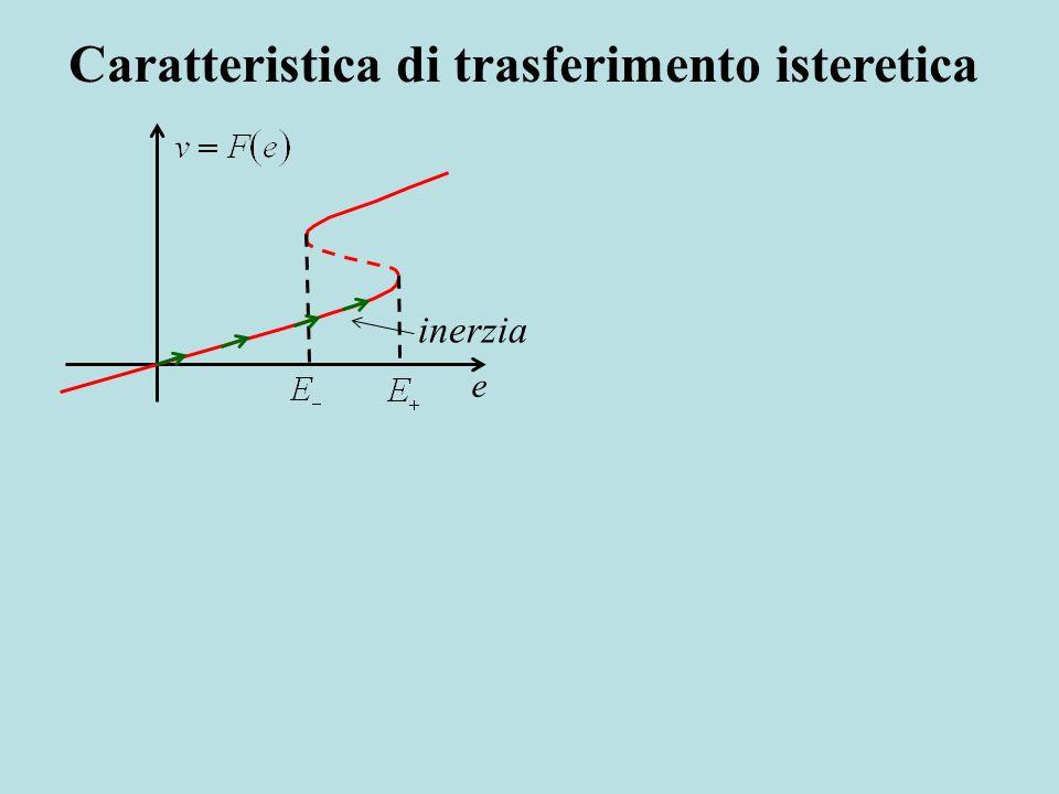 inerzia e Caratteristica di trasferimento isteretica