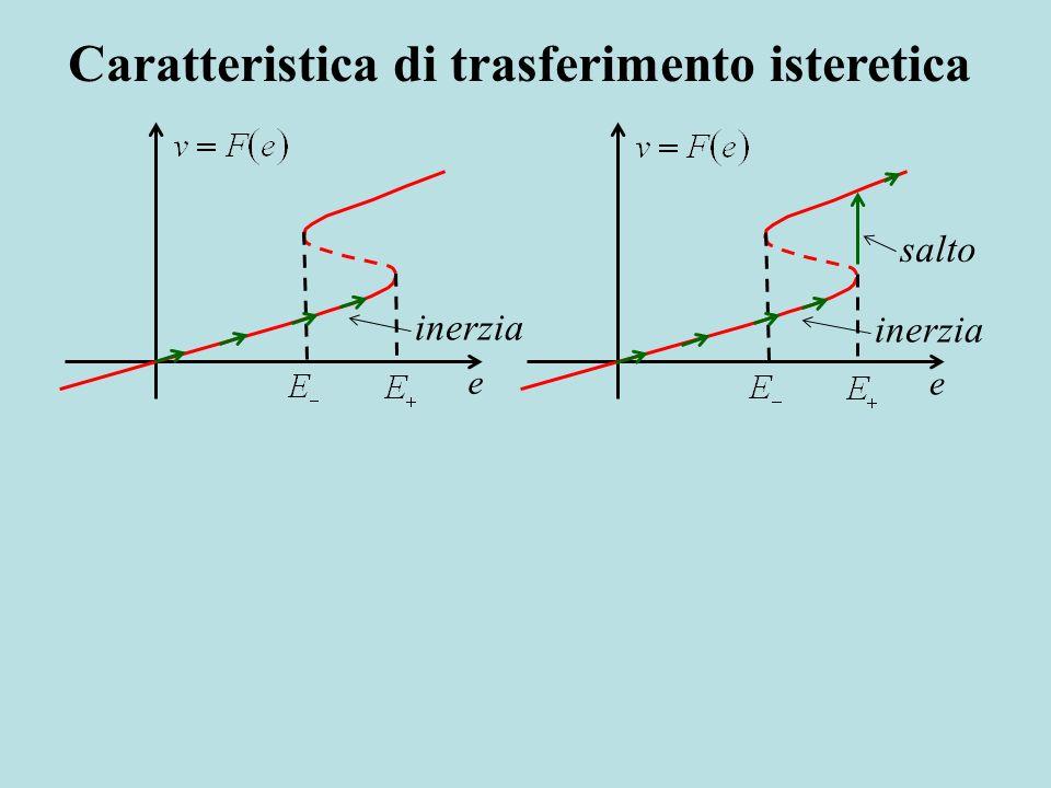 inerzia ee salto inerzia Caratteristica di trasferimento isteretica