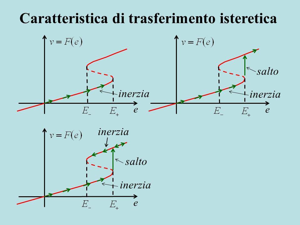 inerzia ee salto inerzia e salto inerzia Caratteristica di trasferimento isteretica