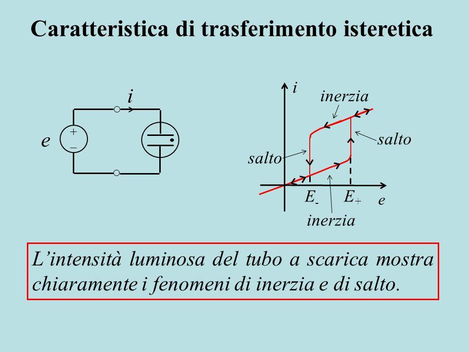 inerzia i salto e E-E- E+E+ e i Lintensità luminosa del tubo a scarica mostra chiaramente i fenomeni di inerzia e di salto. Caratteristica di trasferi
