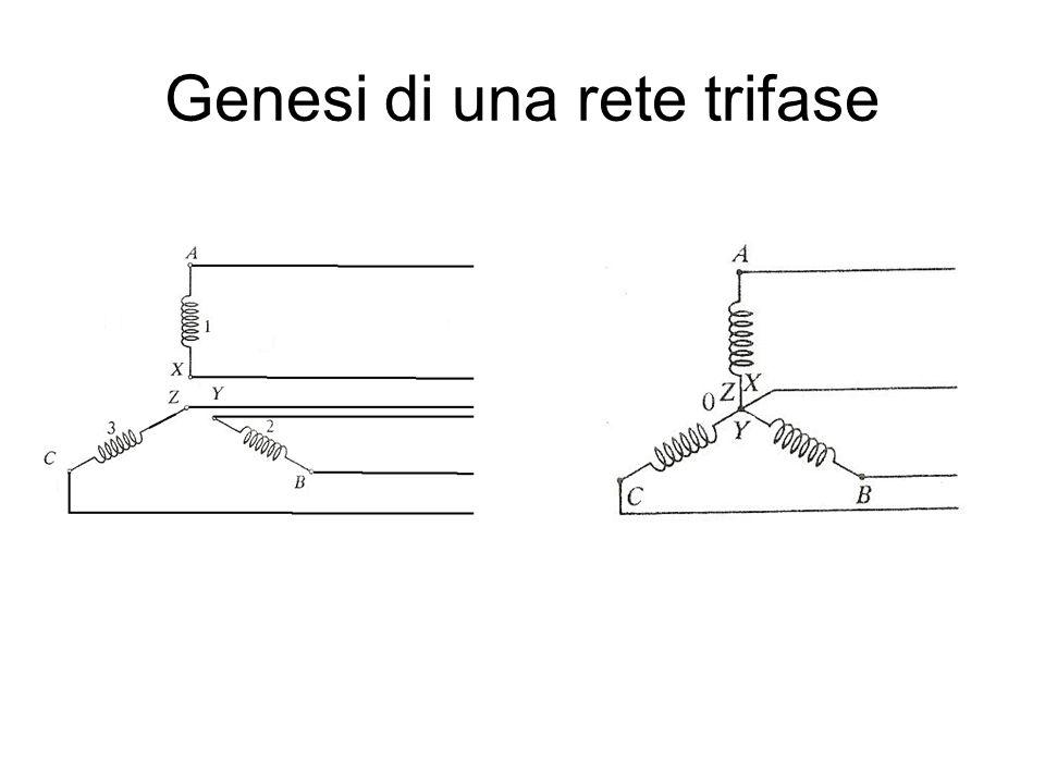 Genesi di una rete trifase