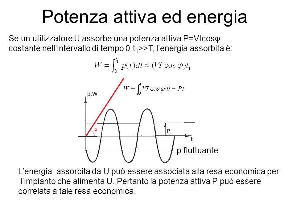 Potenza attiva ed energia Se un utilizzatore U assorbe una potenza attiva P=VIcosφ costante nellintervallo di tempo 0-t 1 >>T, lenergia assorbita è: p fluttuante Lenergia assorbita da U può essere associata alla resa economica per limpianto che alimenta U.