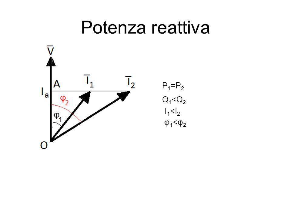 Potenza reattiva P 1 =P 2 I 1 <I 2 φ1<φ2 φ1<φ2 Q 1 <Q 2