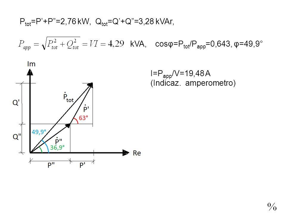 P tot =P+P=2,76 kW, Q tot =Q+Q=3,28 kVAr, kVA, cosφ=P tot /P app =0,643, φ=49,9° I=P app /V=19,48 A (Indicaz.