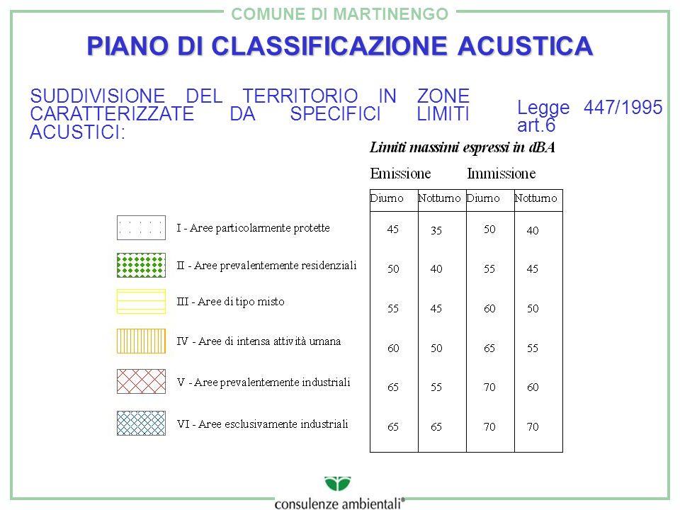 COMUNE DI MARTINENGO PIANO DI CLASSIFICAZIONE ACUSTICA SUDDIVISIONE DEL TERRITORIO IN ZONE CARATTERIZZATE DA SPECIFICI LIMITI ACUSTICI: Legge 447/1995