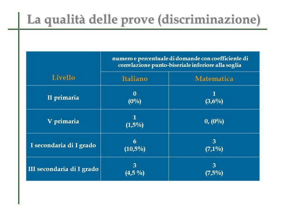 La qualità delle prove (discriminazione) Livello numero e percentuale di domande con coefficiente di correlazione punto-biseriale inferiore alla soglia ItalianoMatematica II primaria 0 (0%) 1 (3,6%) V primaria 1 (1,5%) 0, (0%) I secondaria di I grado 6 (10,5%) 3 (7,1%) III secondaria di I grado 3 (4,5 %) 3 (7,5%)