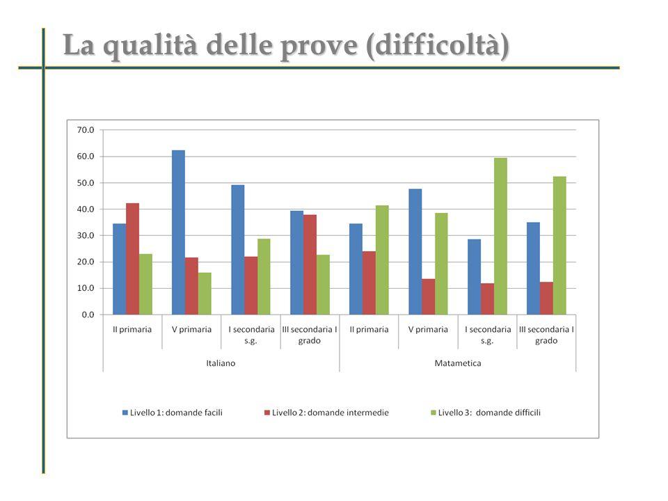 La qualità delle prove (difficoltà)