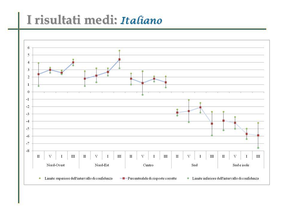I risultati medi: Italiano