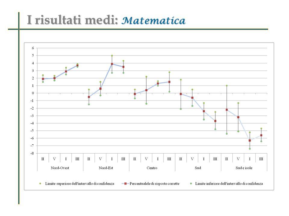 I risultati medi: Matematica