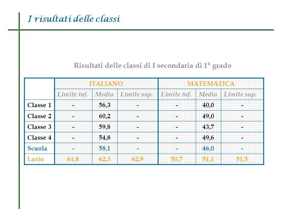 I risultati delle classi ITALIANOMATEMATICA Limite inf.MediaLimite sup.Limite inf.MediaLimite sup.