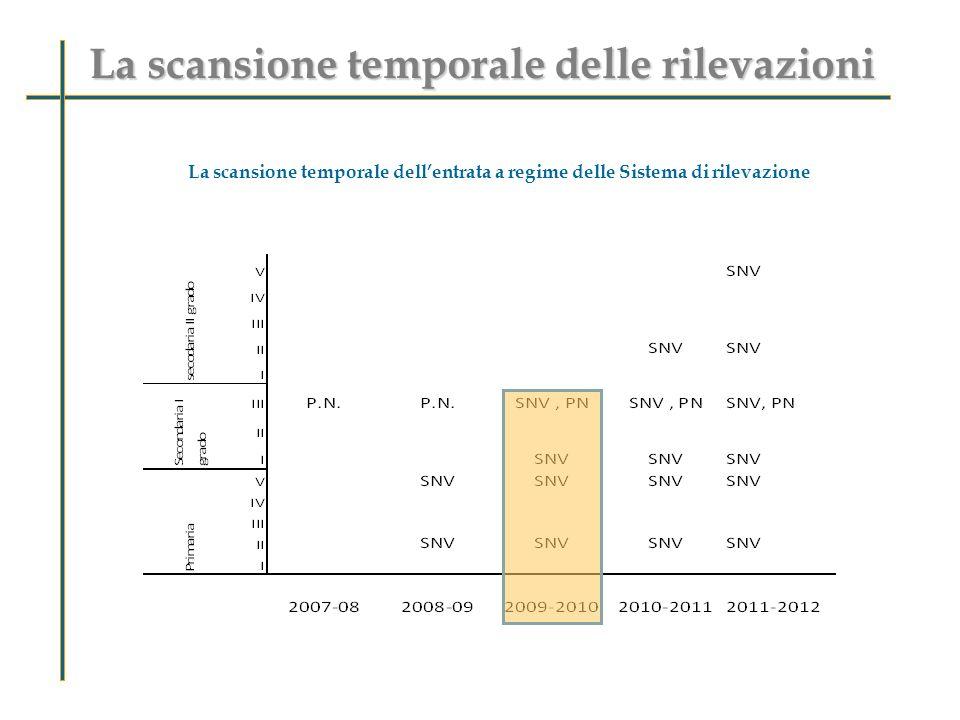 La scansione temporale dellentrata a regime delle Sistema di rilevazione La scansione temporale delle rilevazioni
