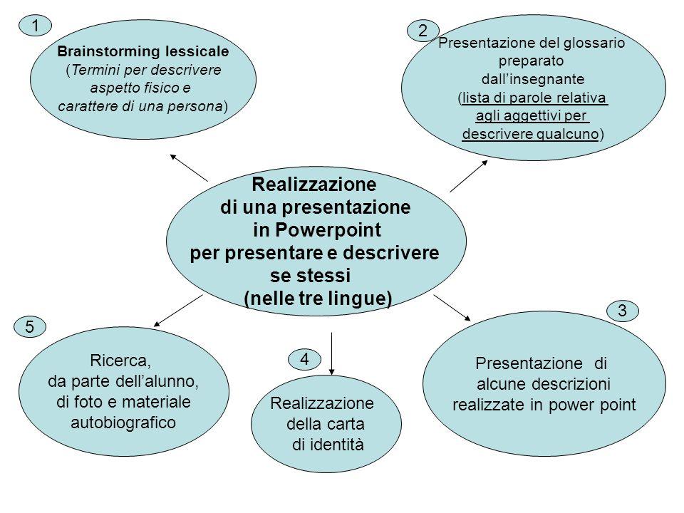Realizzazione di una presentazione in Powerpoint per presentare e descrivere se stessi (nelle tre lingue) Brainstorming lessicale (Termini per descriv