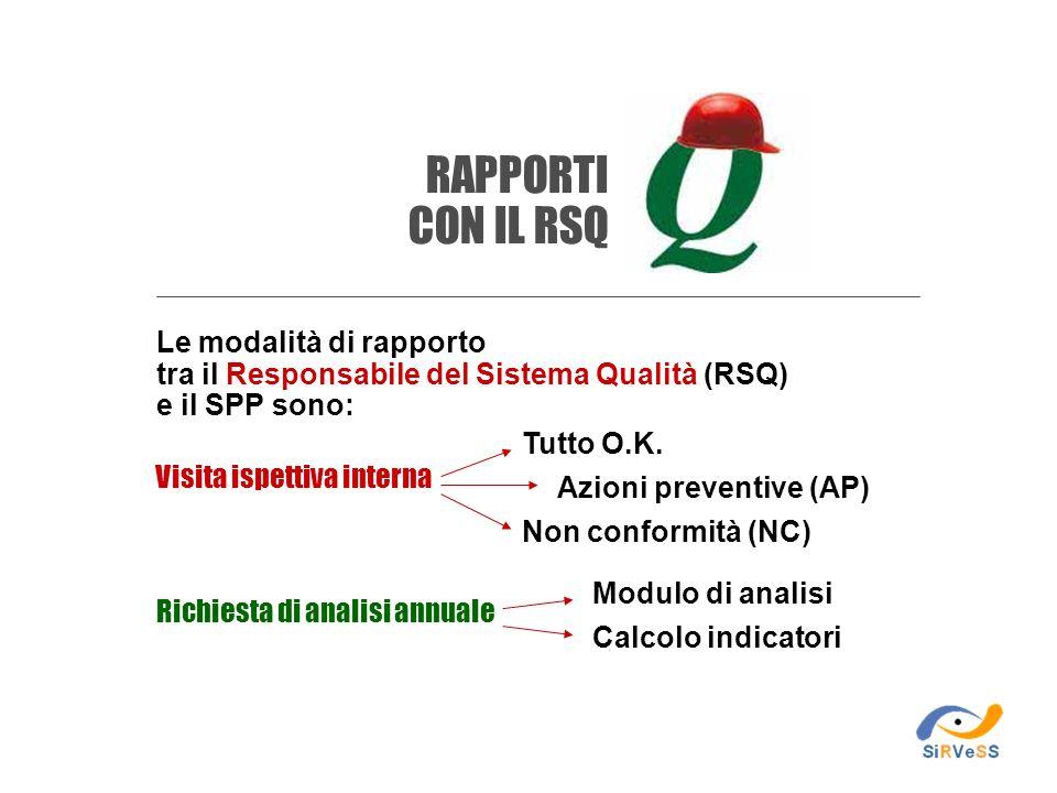 Le modalità di rapporto tra il Responsabile del Sistema Qualità (RSQ) e il SPP sono: Visita ispettiva interna Richiesta di analisi annuale Tutto O.K.