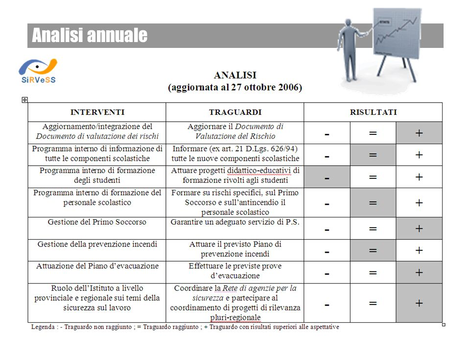 Analisi annuale