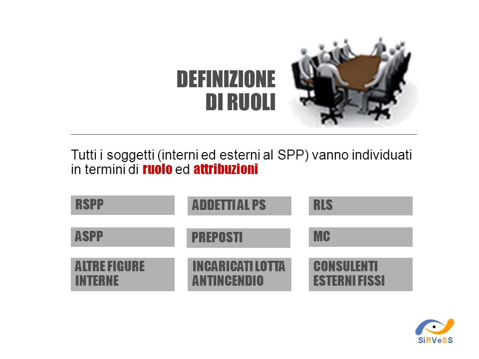 Tutti i soggetti (interni ed esterni al SPP) vanno individuati in termini di ruolo ed attribuzioni RSPP ASPP RLS MC ALTRE FIGURE INTERNE CONSULENTI ES