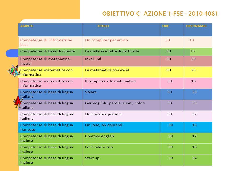 OBIETTIVO C AZIONE 1-FSE - 2010-4081