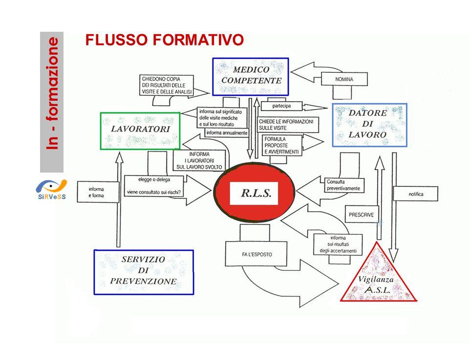 FLUSSO FORMATIVO In - formazione
