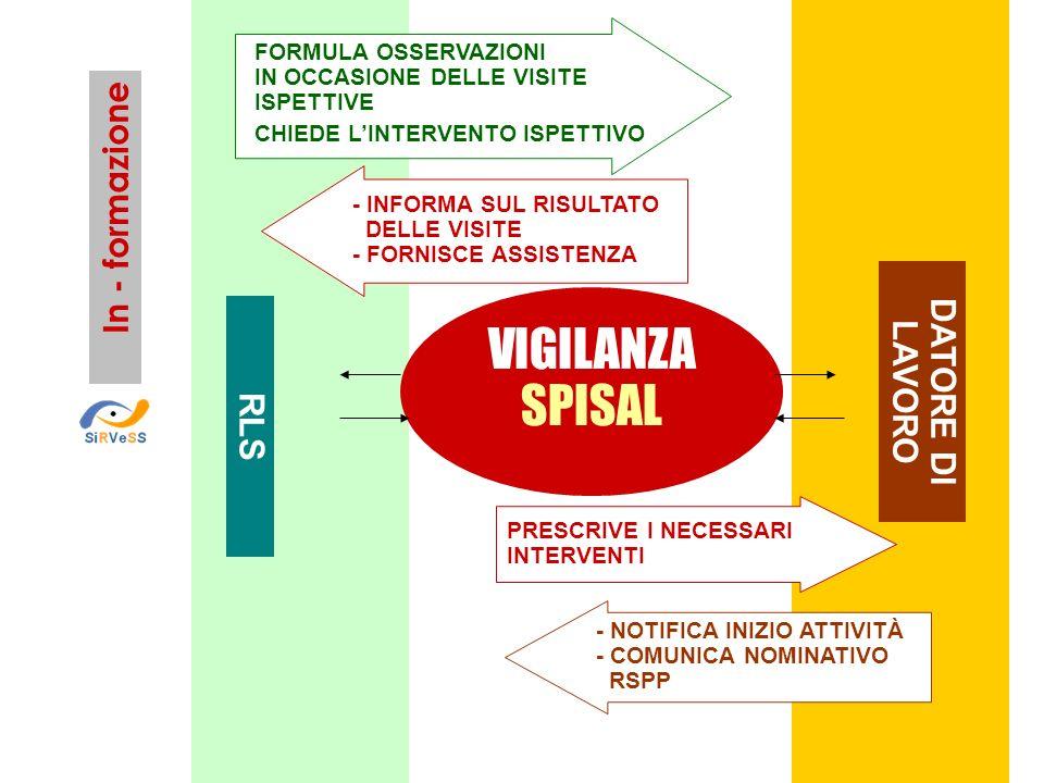 DATORE DI LAVORO In - formazione - INFORMA SUL RISULTATO DELLE VISITE - FORNISCE ASSISTENZA FORMULA OSSERVAZIONI IN OCCASIONE DELLE VISITE ISPETTIVE C