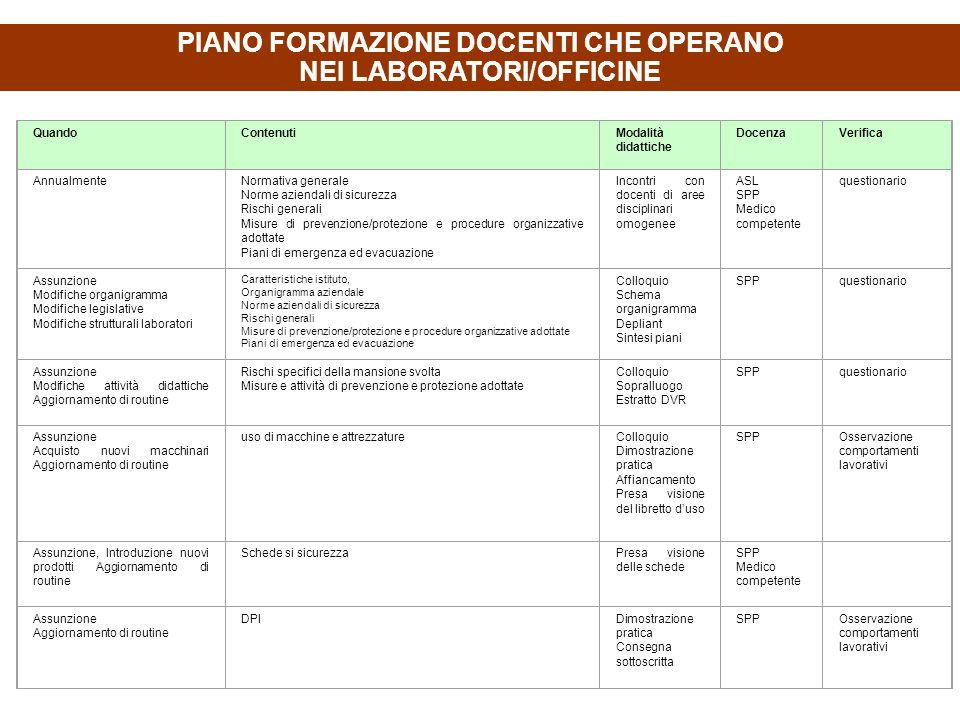 PIANO FORMAZIONE DOCENTI CHE OPERANO NEI LABORATORI/OFFICINE QuandoContenutiModalità didattiche DocenzaVerifica AnnualmenteNormativa generale Norme az