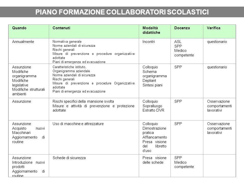 PIANO FORMAZIONE COLLABORATORI SCOLASTICI QuandoContenutiModalità didattiche DocenzaVerifica Annualmente Normativa generale Norme aziendali di sicurez