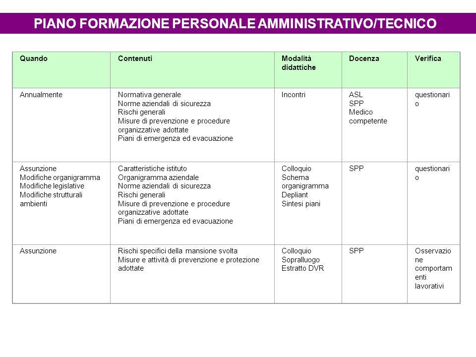 PIANO FORMAZIONE PERSONALE AMMINISTRATIVO/TECNICO QuandoContenutiModalità didattiche DocenzaVerifica AnnualmenteNormativa generale Norme aziendali di