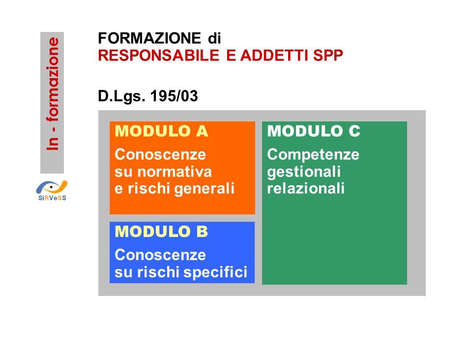 MODULO A Conoscenze su normativa e rischi generali MODULO B Conoscenze su rischi specifici MODULO C Competenze gestionali relazionali D.Lgs. 195/03 FO