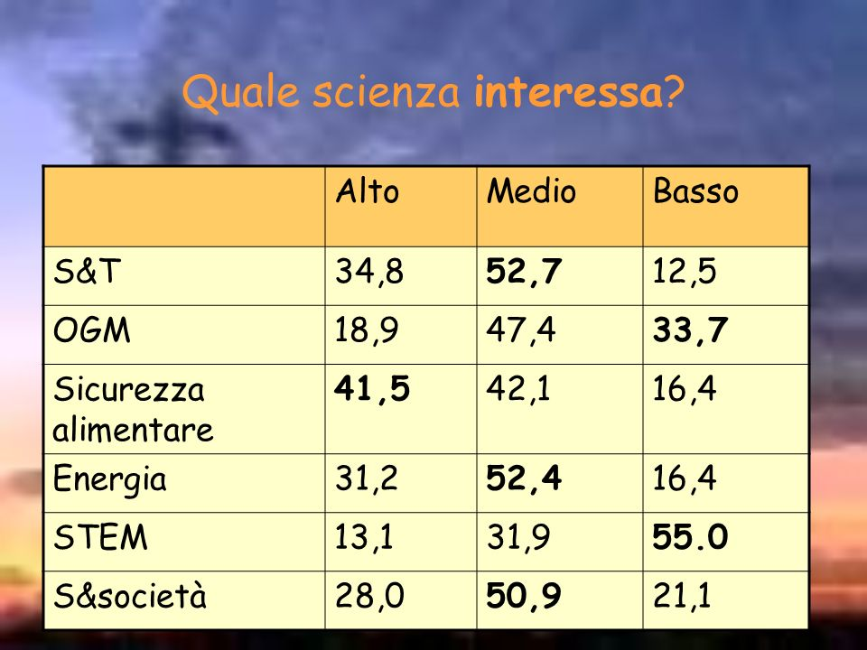 Quale scienza interessa? AltoMedioBasso S&T34,852,712,5 OGM18,947,433,7 Sicurezza alimentare 41,542,116,4 Energia31,252,416,4 STEM13,131,955.0 S&socie
