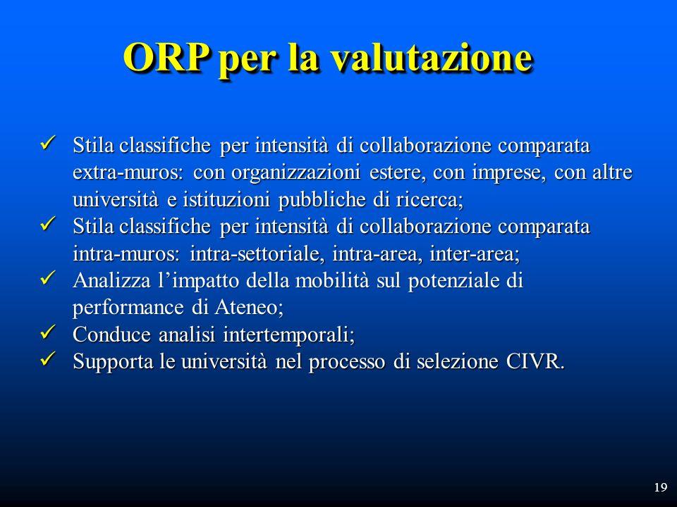 19 ORP per la valutazione Stila classifiche per intensità di collaborazione comparata extra-muros: con organizzazioni estere, con imprese, con altre u