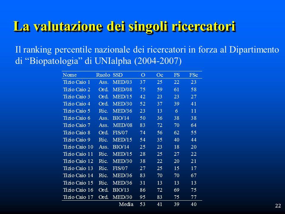 22 La valutazione dei singoli ricercatori Il ranking percentile nazionale dei ricercatori in forza al Dipartimento di Biopatologia di UNIalpha (2004-2