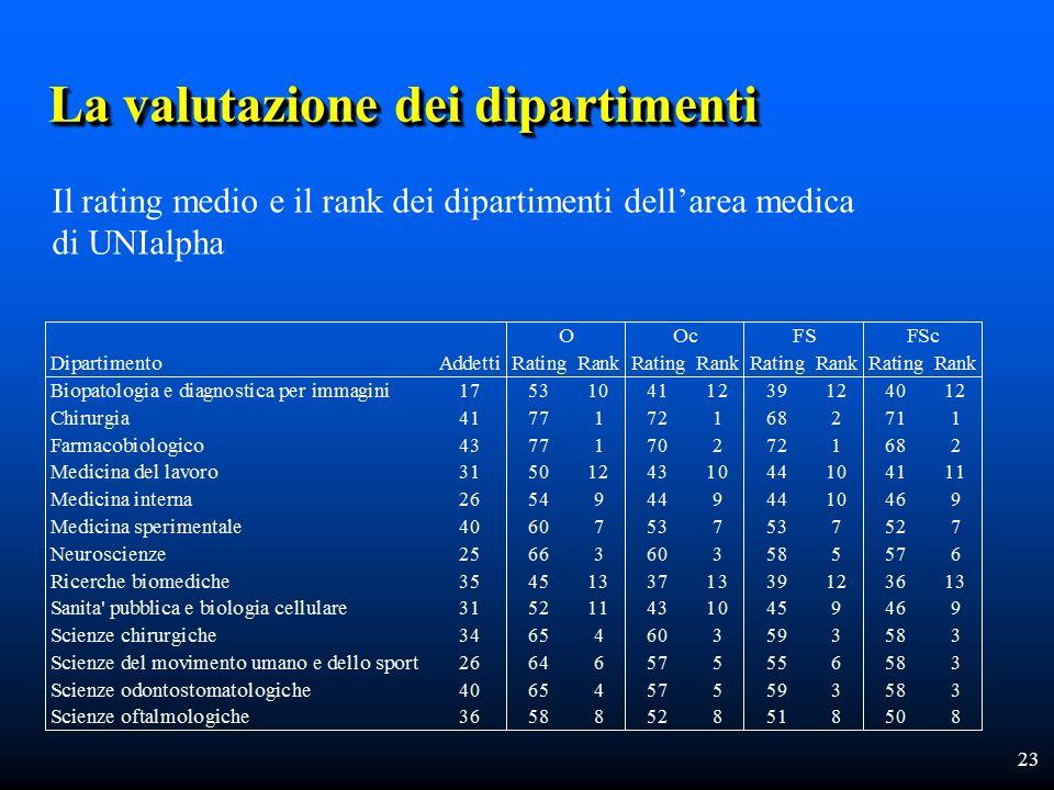 23 La valutazione dei dipartimenti Il rating medio e il rank dei dipartimenti dellarea medica di UNIalpha