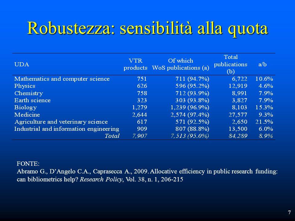Sensibilità delle classifiche alla quota 8 Mediana e intervallo di variazione (max – min) del ranking di Fisica, al variare della quota (4,6% - 60%)