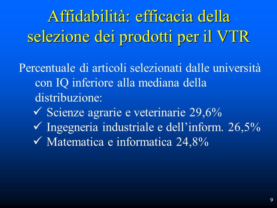 Affidabilità: efficacia della selezione dei prodotti per il VTR 9 Percentuale di articoli selezionati dalle università con IQ inferiore alla mediana d