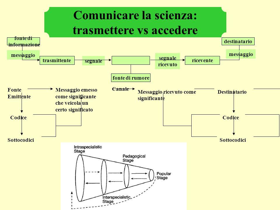 Partecipare la scienza: oggetto di annuncio vs parte di un processo