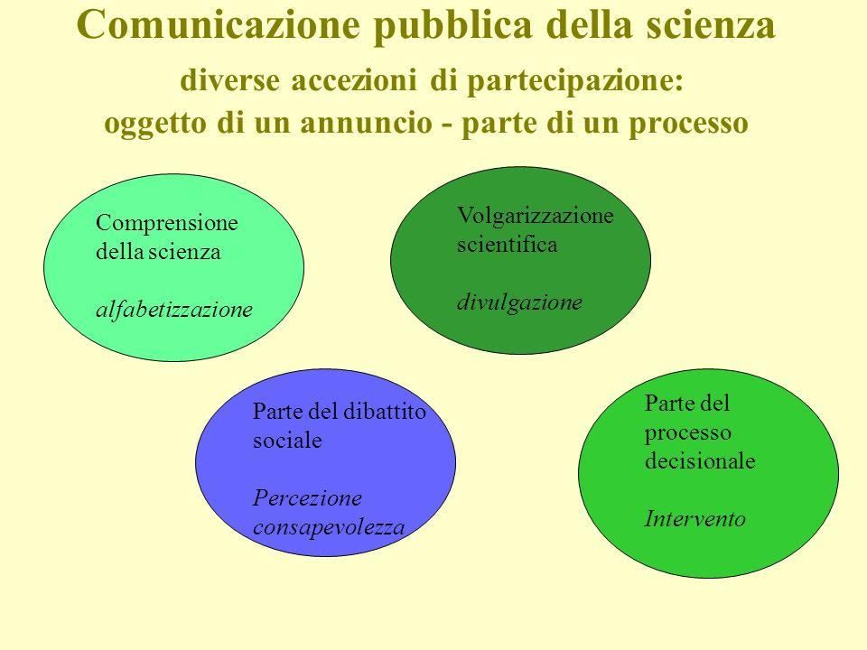 Comunicazione pubblica della scienza diverse accezioni di partecipazione: oggetto di un annuncio - parte di un processo Comprensione della scienza alf