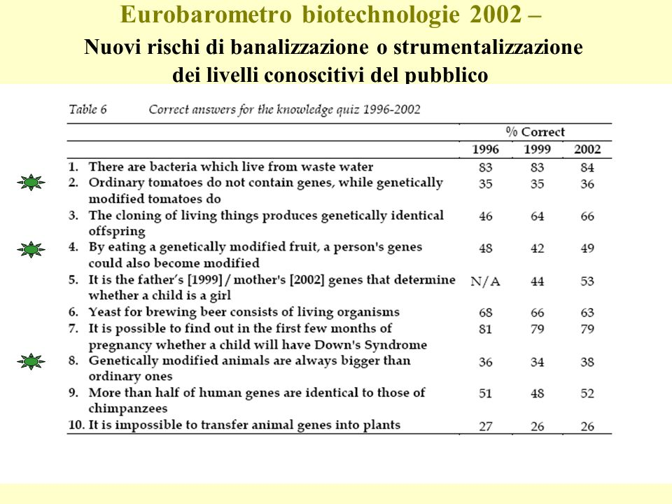 The engaged public of Europe Awareness, behaviours, knowledge Have talked about frequently or occasionally Would take part in public discussion or hearing Would watch a tv programme or read an article Number of applications heard Number of correct answers or knowledge quiz Male, better educated, white collar workers, urban dwellers, younger than 55 Pubblico impegnato o integrato?
