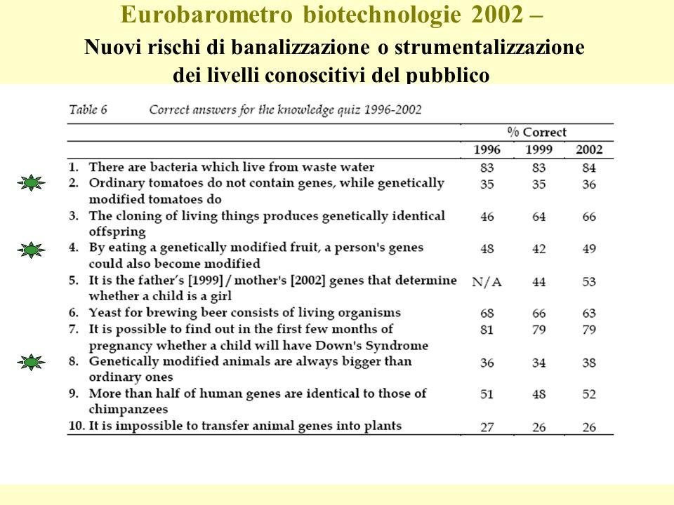 Eurobarometro biotechnologie 2002 – Nuovi rischi di banalizzazione o strumentalizzazione dei livelli conoscitivi del pubblico