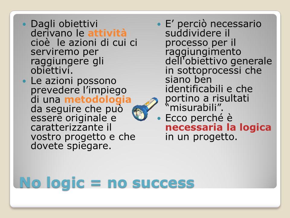 No logic = no success Dagli obiettivi derivano le attività cioè le azioni di cui ci serviremo per raggiungere gli obiettivi.