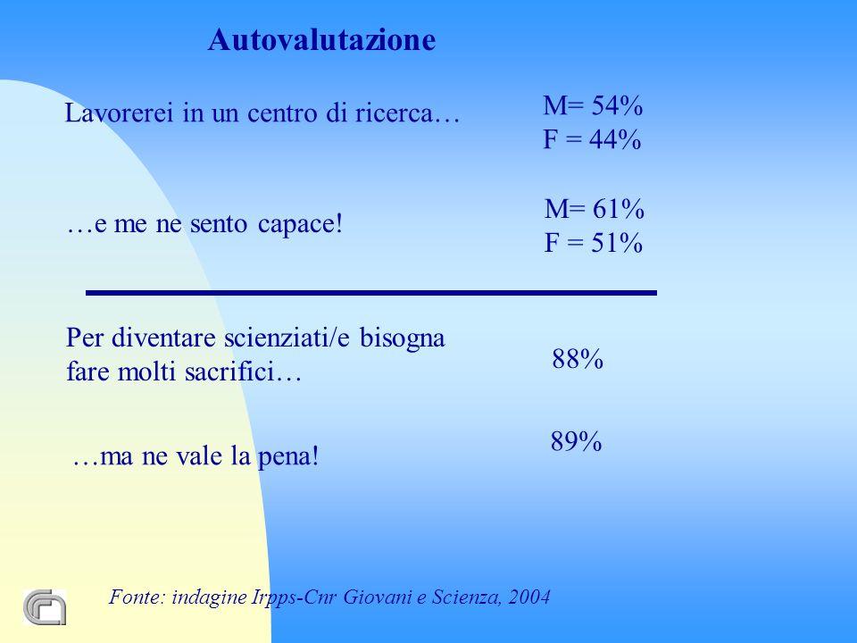 Autovalutazione Lavorerei in un centro di ricerca… M= 54% F = 44% …e me ne sento capace.