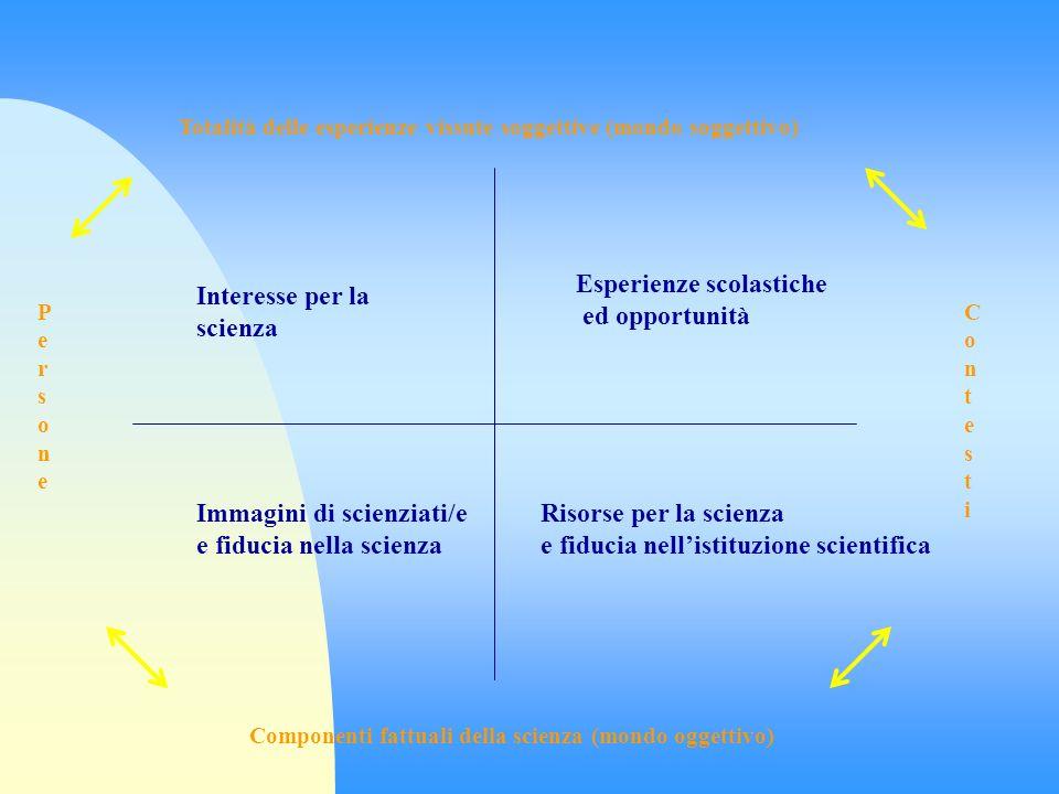 Totalità delle esperienze vissute soggettive (mondo soggettivo) Componenti fattuali della scienza (mondo oggettivo) PersonePersone ContestiContesti Interesse per la scienza Esperienze scolastiche ed opportunità Immagini di scienziati/e e fiducia nella scienza Risorse per la scienza e fiducia nellistituzione scientifica