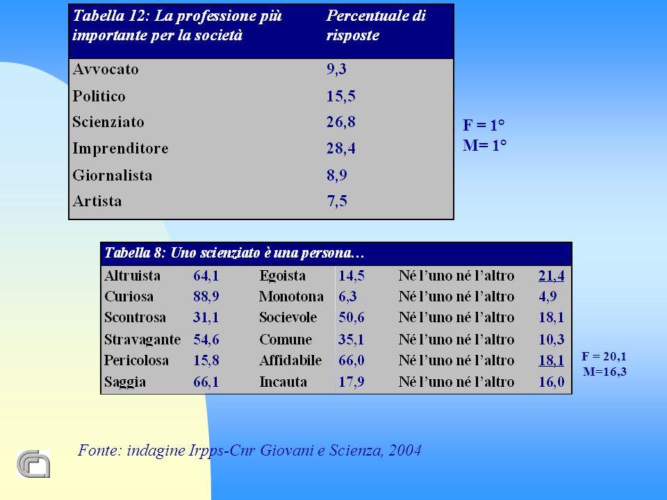 Fonte: indagine Irpps-Cnr Giovani e Scienza, 2004 Accordo: F = 63,45% M= 68,96%