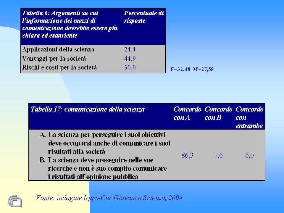 Fonte: indagine Irpps-Cnr Giovani e Scienza, 2004 F=32,48 M=27,58