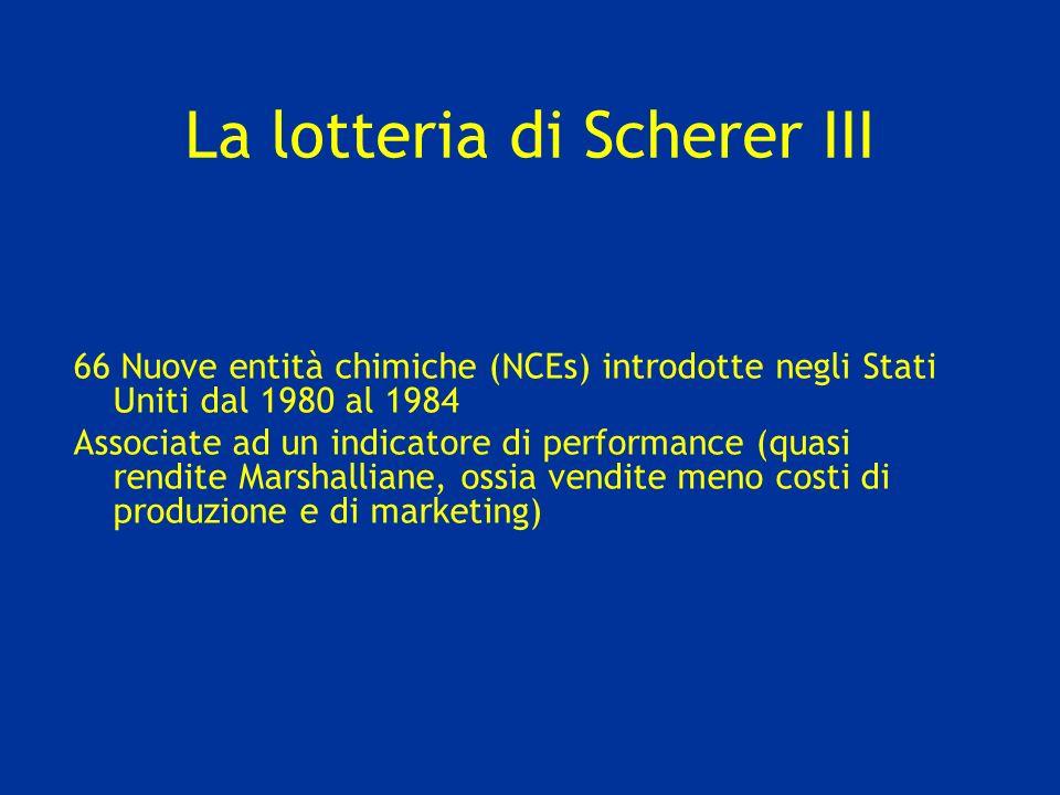 La lotteria di Scherer III 66 Nuove entità chimiche (NCEs) introdotte negli Stati Uniti dal 1980 al 1984 Associate ad un indicatore di performance (quasi rendite Marshalliane, ossia vendite meno costi di produzione e di marketing)