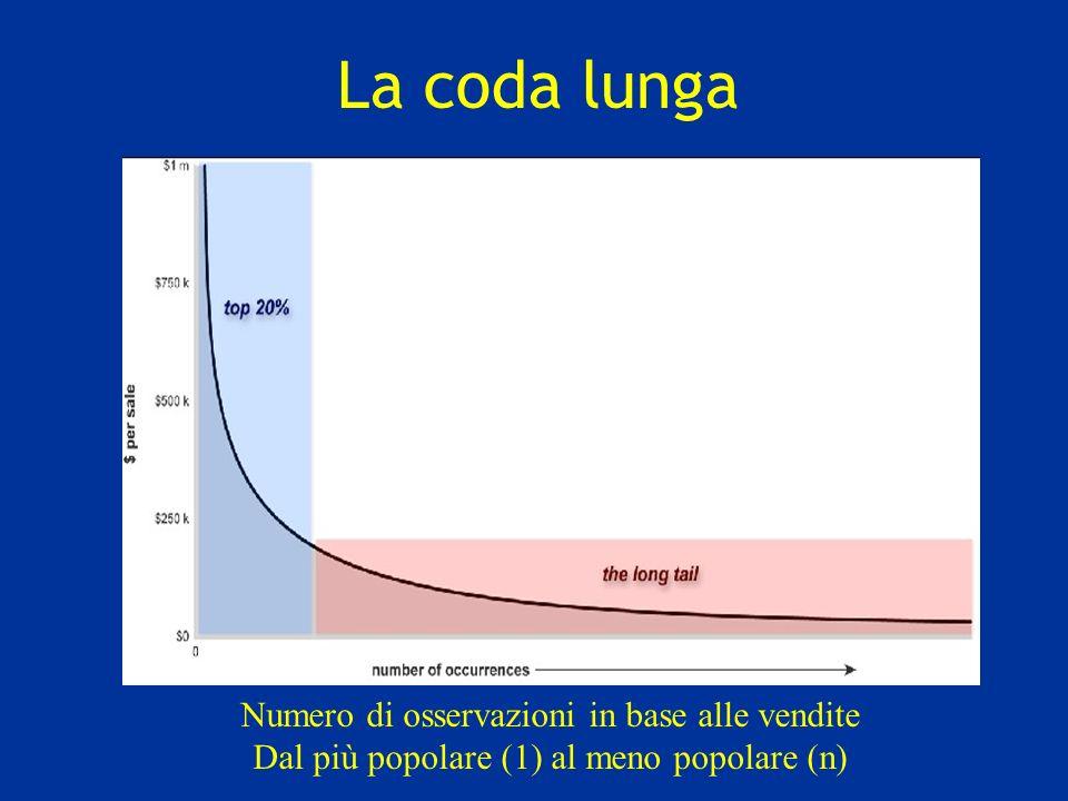 La coda lunga Numero di osservazioni in base alle vendite Dal più popolare (1) al meno popolare (n)