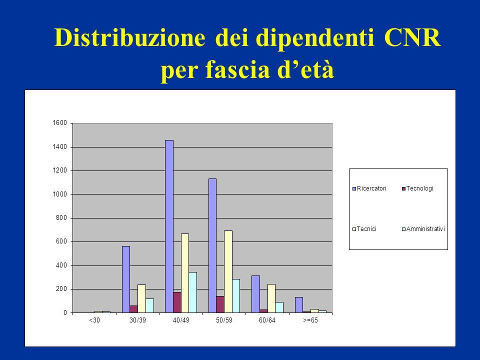 Distribuzione dei dipendenti CNR per fascia detà