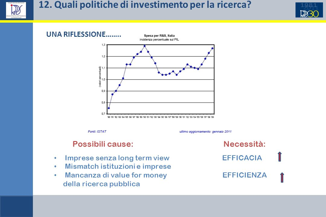 12. Quali politiche di investimento per la ricerca? Possibili cause: Necessità: Imprese senza long term view EFFICACIA Mismatch istituzioni e imprese